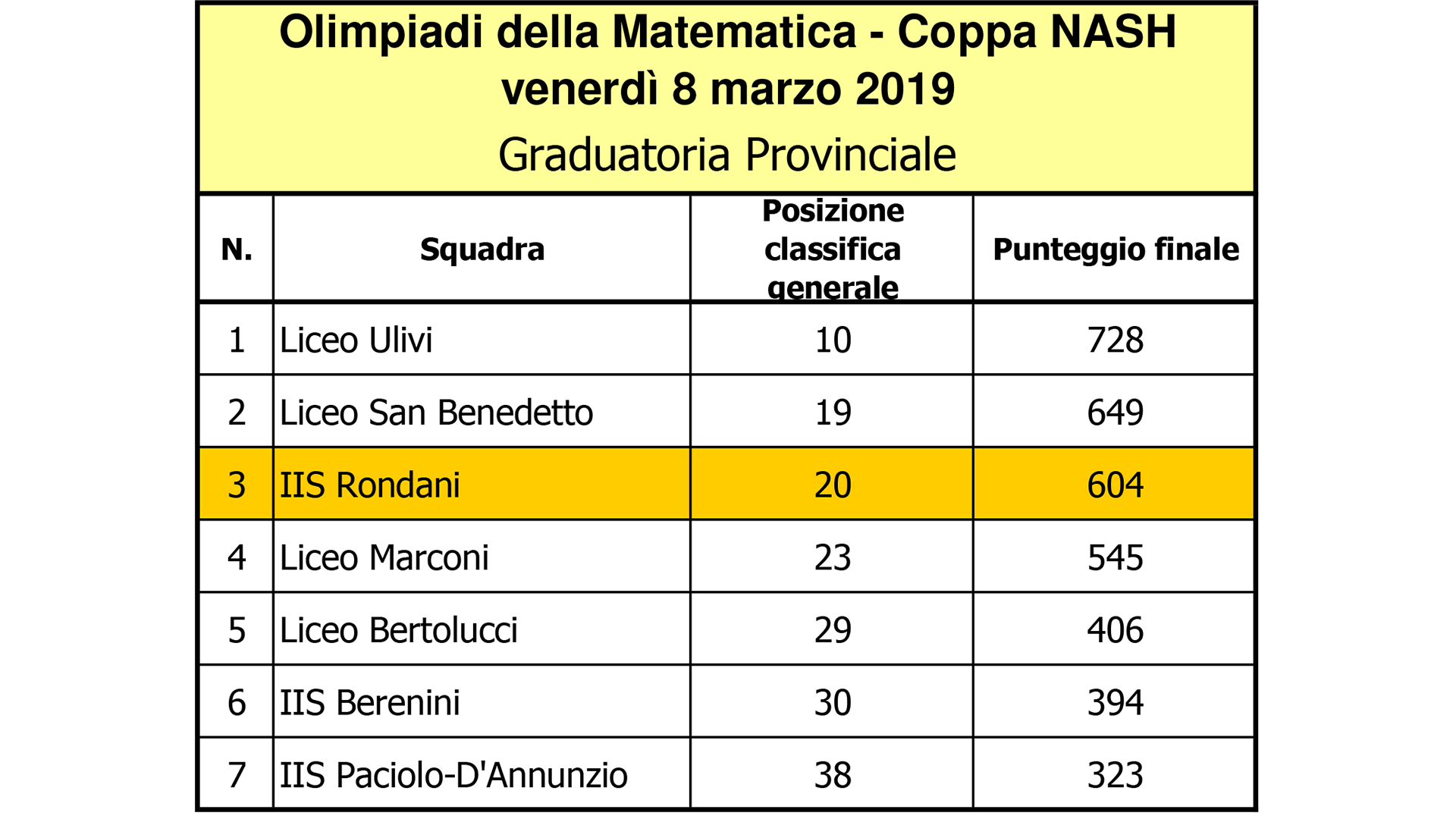 ITT Rondani - Classifica Coppa NASH 2019